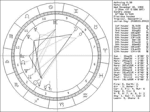 my chart
