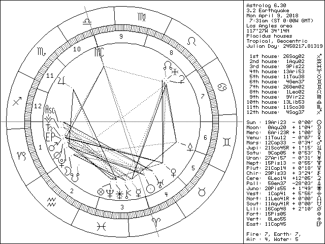 April 9 2018