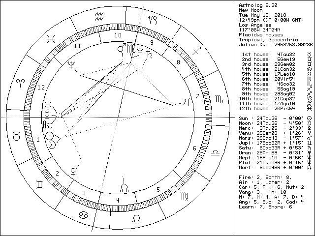 New Moon May 15 2018