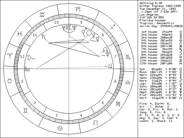 1993-1994 Winter Ingress