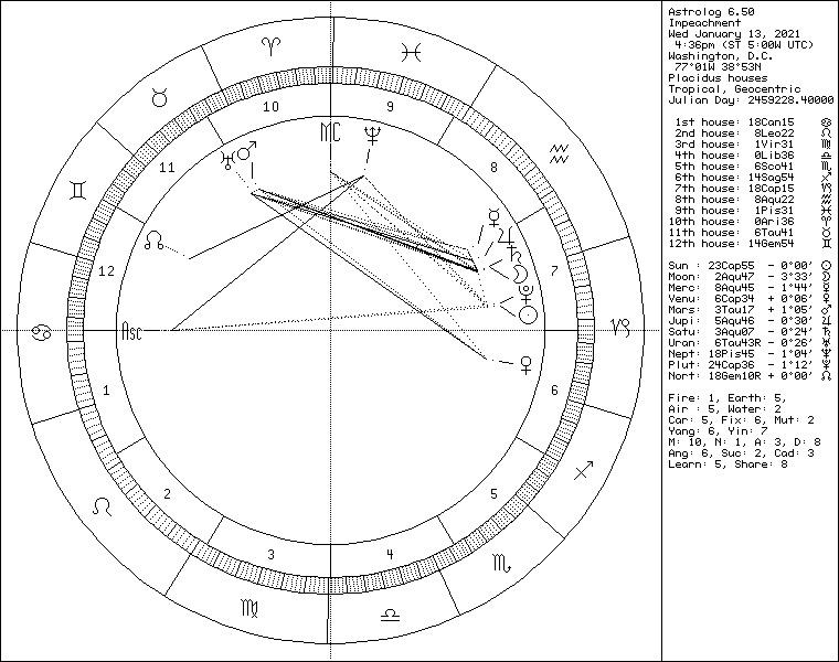 2nd Trump Impeachment Astrology chart